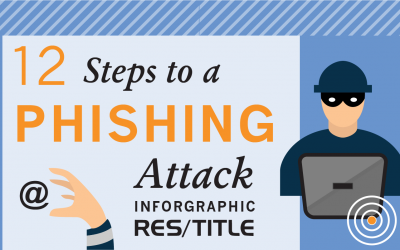 Cyber Security: Recognizing a phishing attack
